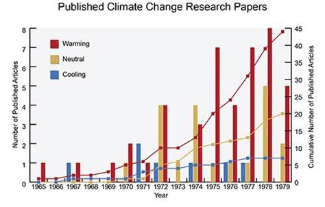 Climate Change Archives - EssayTypingcom